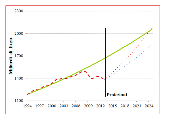 Figura 3 – Proiezione del PIL italiano a lungo termine / Riccardo Trezzi (Lavoce.info)